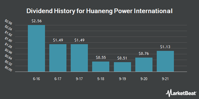 Dividend Payments by Quarter for Huaneng Power International (NYSE:HNP)