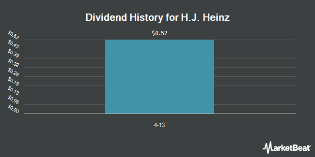 Dividend Payments by Quarter for Kraft Heinz Foods (NYSE:HNZ)
