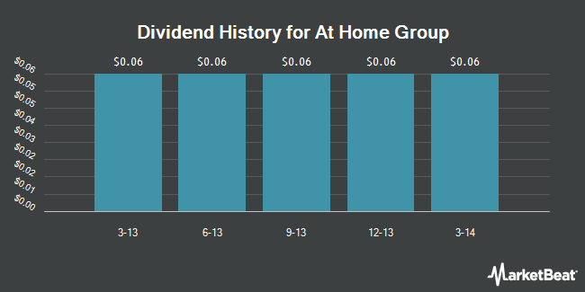 Dividend Payments by Quarter for At Home Group (NYSE:HOME)
