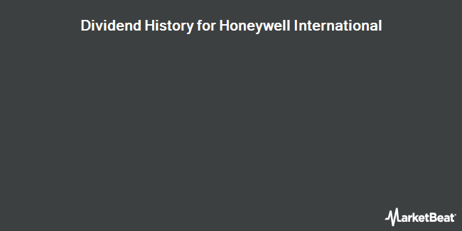 Dividend History for Honeywell International (NYSE:HON)
