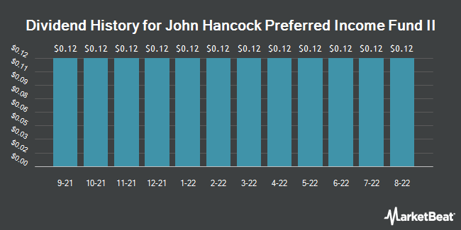 Dividend Payments by Quarter for John Hancock Pref. Income Fund II (NYSE:HPF)