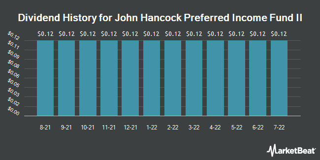 Dividend History for John Hancock Pref. Income Fund II (NYSE:HPF)