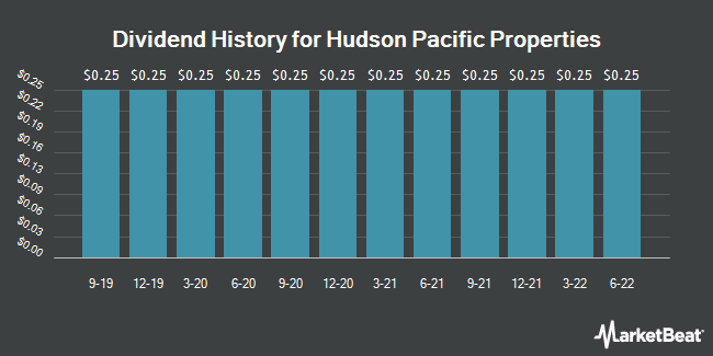 Dividend History for Hudson Pacific Properties (NYSE:HPP)