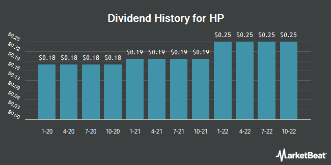 Dividend Payments by Quarter for HP (NYSE:HPQ)