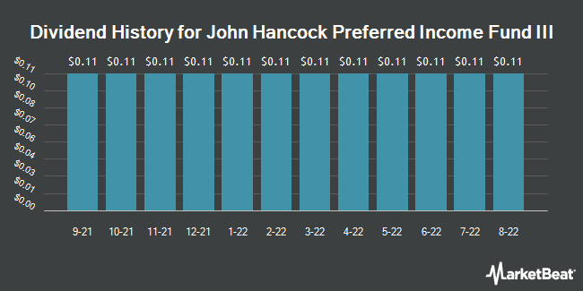 Dividend Payments by Quarter for John Hancock Preferred (NYSE:HPS)