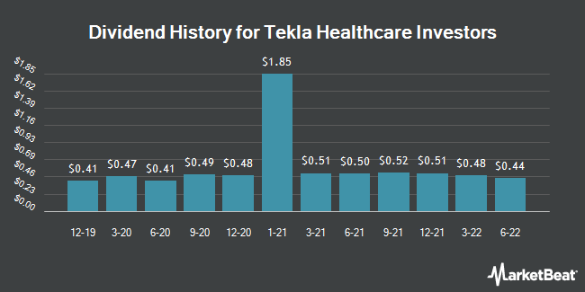 Dividend Payments by Quarter for Tekla Healthcare (NYSE:HQH)