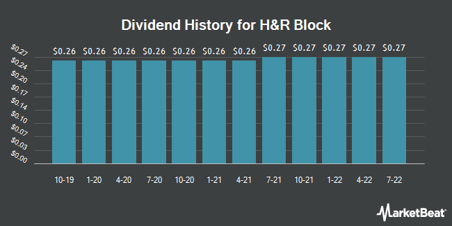Dividend Payments by Quarter for H & R Block (NYSE:HRB)