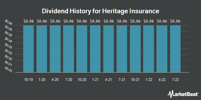Dividend Payments by Quarter for Heritage Insurance (NYSE:HRTG)