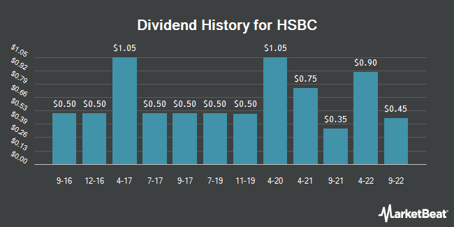 Dividend Payments by Quarter for HSBC (NYSE:HSBC)