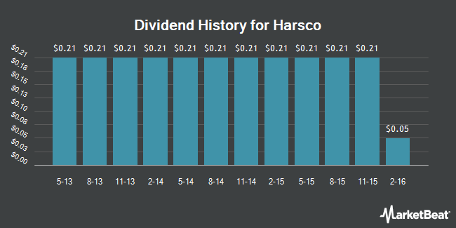 Dividend Payments by Quarter for Harsco (NYSE:HSC)