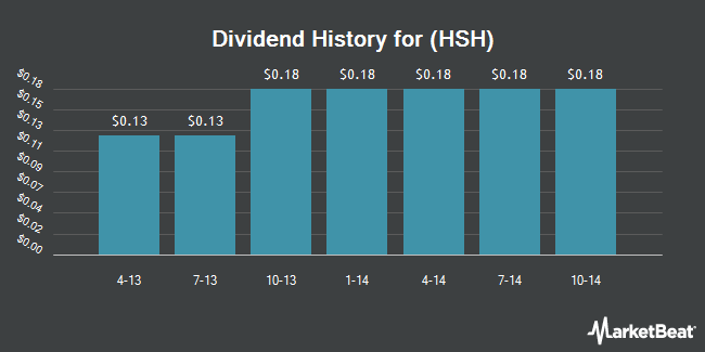 Dividend Payments by Quarter for Hillshire Brands Co (NYSE:HSH)