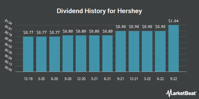 Dividend Payments by Quarter for Hershey Company (The) (NYSE:HSY)