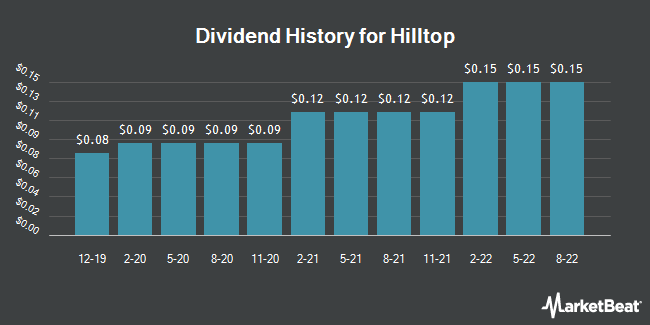 Dividend Payments by Quarter for Hilltop Holdings (NYSE:HTH)