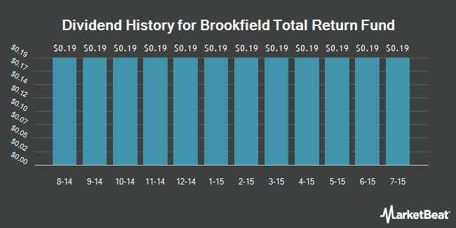 Dividend Payments by Quarter for Brookfield Total Return Fund (NYSE:HTR)