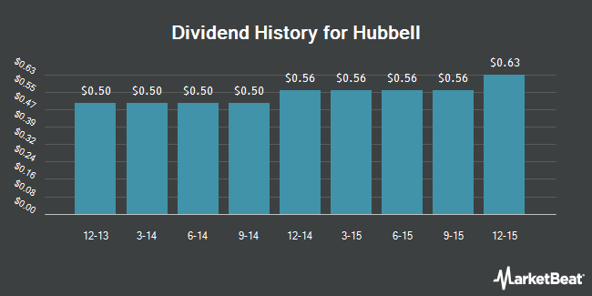 Dividend Payments by Quarter for Hubbell Incorporated (NYSE:HUB.A)