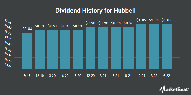 Dividend Payments by Quarter for Hubbell (NYSE:HUBB)