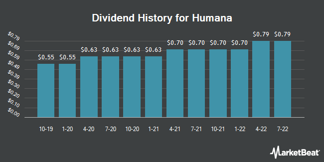 Dividend Payments by Quarter for Humana (NYSE:HUM)
