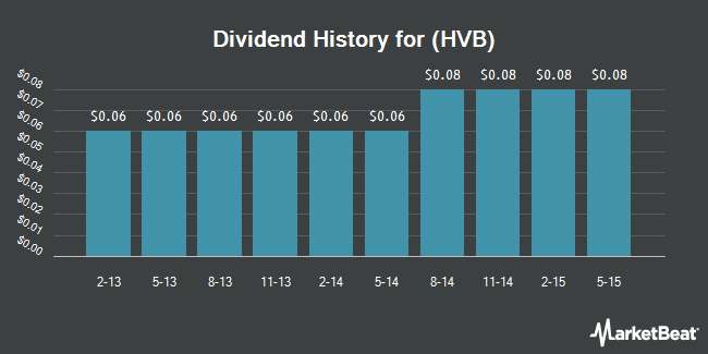 Dividend Payments by Quarter for Hudson Valley Holding Corp. (NYSE:HVB)