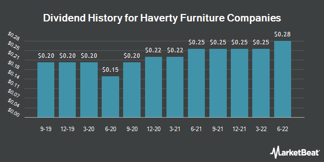 Dividend History for Haverty Furniture Companies (NYSE:HVT)