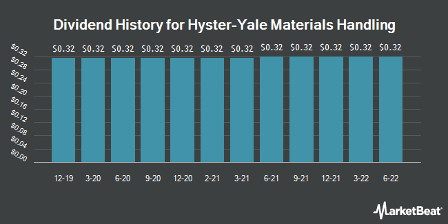 Dividend Payments by Quarter for Hyster-Yale Materials Handling (NYSE:HY)