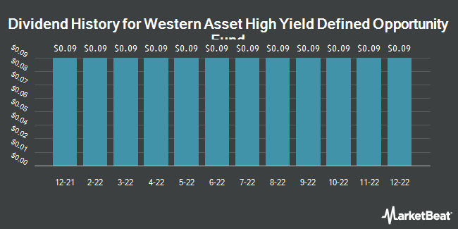 Dividend Payments by Quarter for Western Asset High Yield Defined Opportunity Fund (NYSE:HYI)