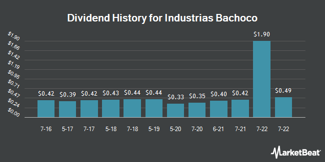 Dividend History for Industrias Bachoco (NYSE:IBA)