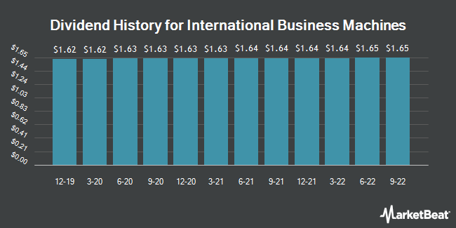 Dividend Payments by Quarter for International Business Machines Corp. (NYSE:IBM)