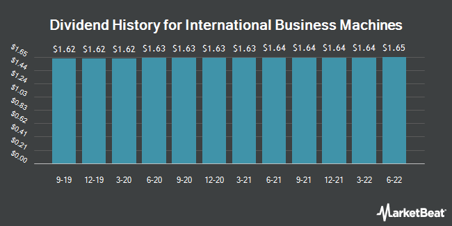 Dividend Payments by Quarter for International Business Machines Corporation (NYSE:IBM)