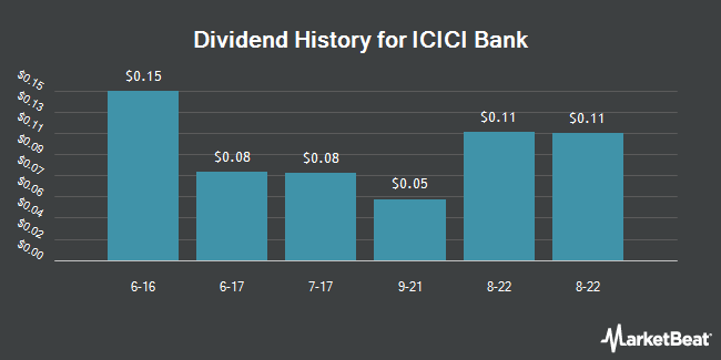 Dividend Payments by Quarter for ICICI Bank Limited (NYSE:IBN)
