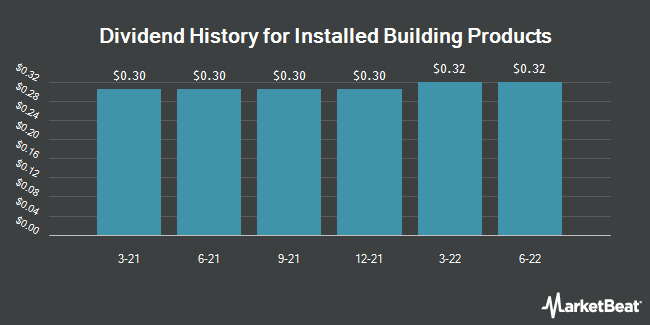 Dividend Payments by Quarter for Installed Building Products (NYSE:IBP)