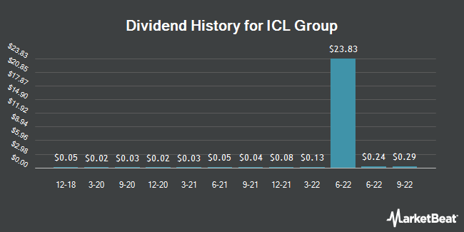 Dividend Payments by Quarter for Israel Chemicals Shs (NYSE:ICL)