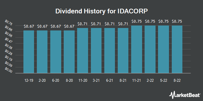 Dividend History for IDACORP (NYSE:IDA)