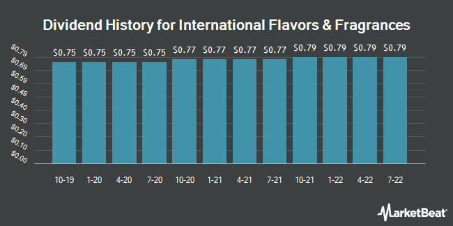 Dividend Payments by Quarter for International Flavors & Fragrances (NYSE:IFF)