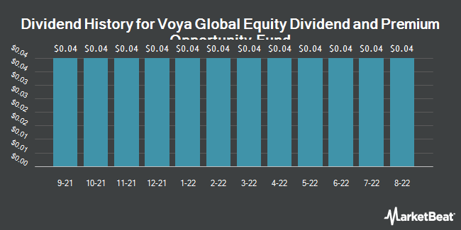 Dividend History for Voya Global Equity Div & Prm Oppty Fund (NYSE:IGD)