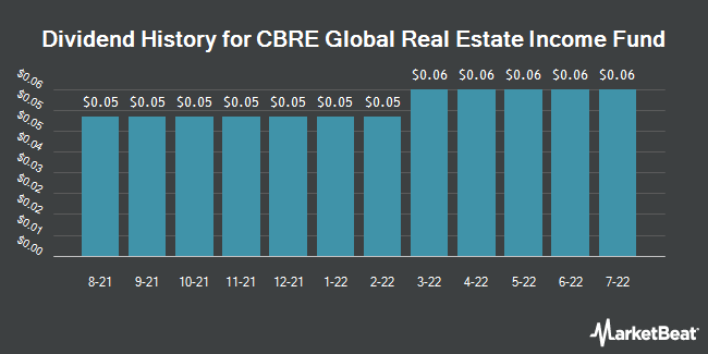 Dividend History for CBRE Clarion Global Real Estate Incm Fd (NYSE:IGR)