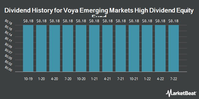 Dividend Payments by Quarter for Voya Emerging Markets High Div Equity Fd (NYSE:IHD)