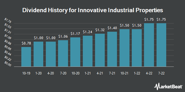 Dividend Payments by Quarter for Innovative Industrial Properties (NYSE:IIPR)