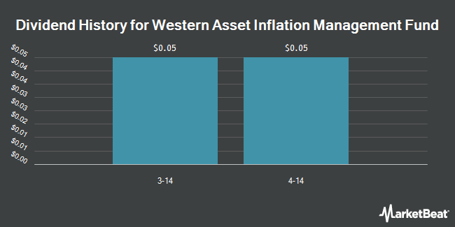 Dividend Payments by Quarter for Western Asset Inflation Mgnt Fnd (NYSE:IMF)