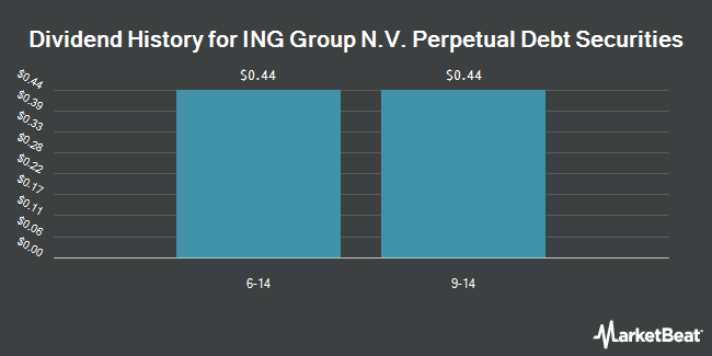 Dividend Payments by Quarter for ING Group, N.V. Perpetual Debt Securities (NYSE:IND)