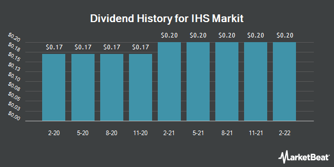 Dividend History for IHS Markit (NYSE:INFO)