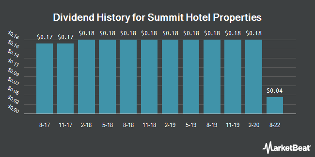 Dividend Payments by Quarter for Summit Hotel Properties (NYSE:INN)
