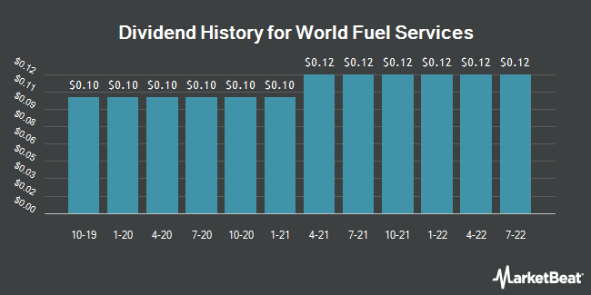 Dividend Payments by Quarter for World Fuel Services Corporation (NYSE:INT)