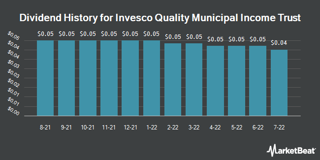 Dividend Payments by Quarter for Invesco Quality Municipal Income Trust (NYSE:IQI)