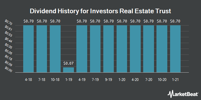 Dividend Payments by Quarter for Investors Real Estate Trust (NYSE:IRET)