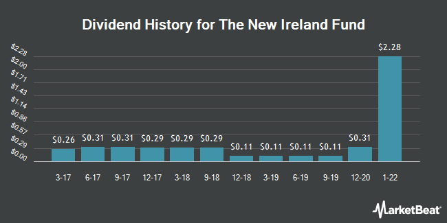 Dividend Payments by Quarter for The New Ireland Fund (NYSE:IRL)