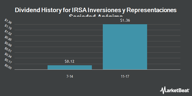Dividend Payments by Quarter for IRSA Inversiones Y Representaciones S.A. (NYSE:IRS)