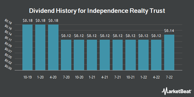 Dividend Payments by Quarter for Independence Realty Trust (NYSE:IRT)