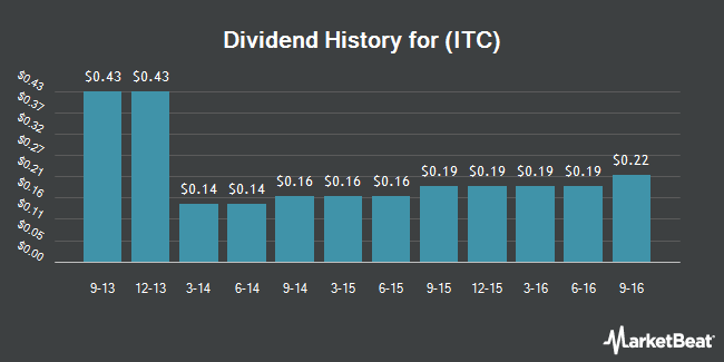 Dividend Payments by Quarter for ITC (NYSE:ITC)