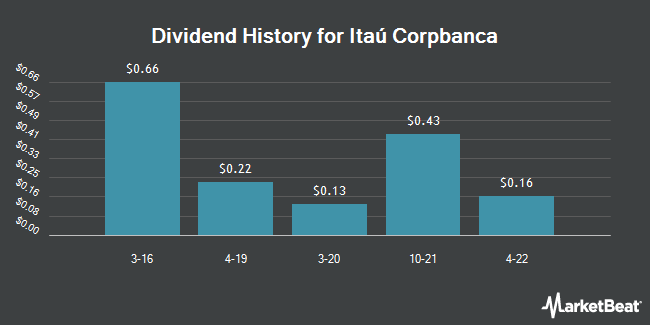 Dividend Payments by Quarter for Itau Corpbanca (NYSE:ITCB)
