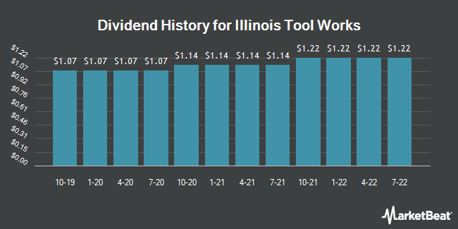 Dividend Payments by Quarter for Illinois Tool Works (NYSE:ITW)